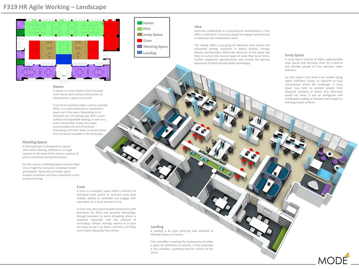 Agile Office Layout